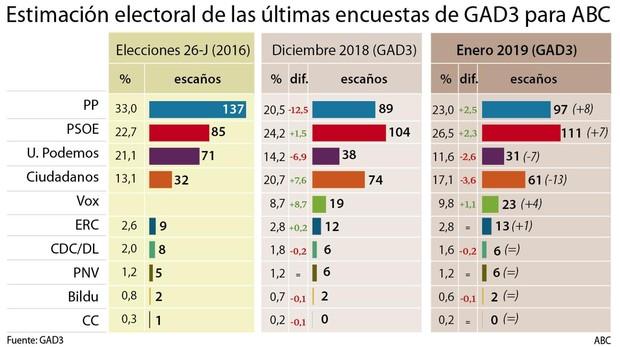 PP, Ciudadanos y Vox suman mayoría con 181 escaños mientras Podemos se hunde