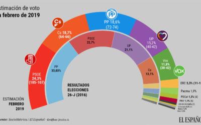 Mayoría absoluta para la suma de Cs, PP y Vox: Sánchez ganaría, pero no gobernaría