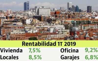 La rentabilidad de la inversión en vivienda se sitúa en 7,5% en el primer trimestre