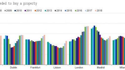 Madrid es la capital europea donde la vivienda es más asequible que en 2005, según Moody's