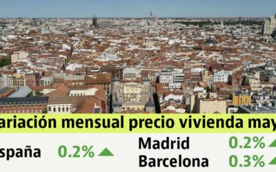 La vivienda usada se mantuvo estable en mayo con una leve subida del 0,2%: así varió en tu ciudad
