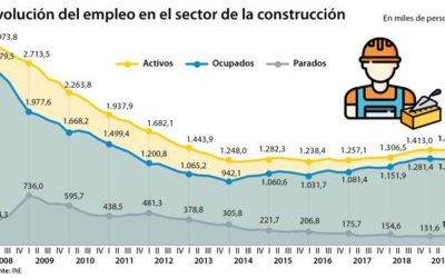 Un país sin albañiles: España no tiene quien la construya